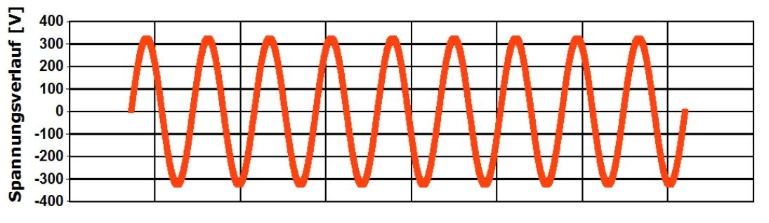Thyristorsteller Steuerungsart Grafik